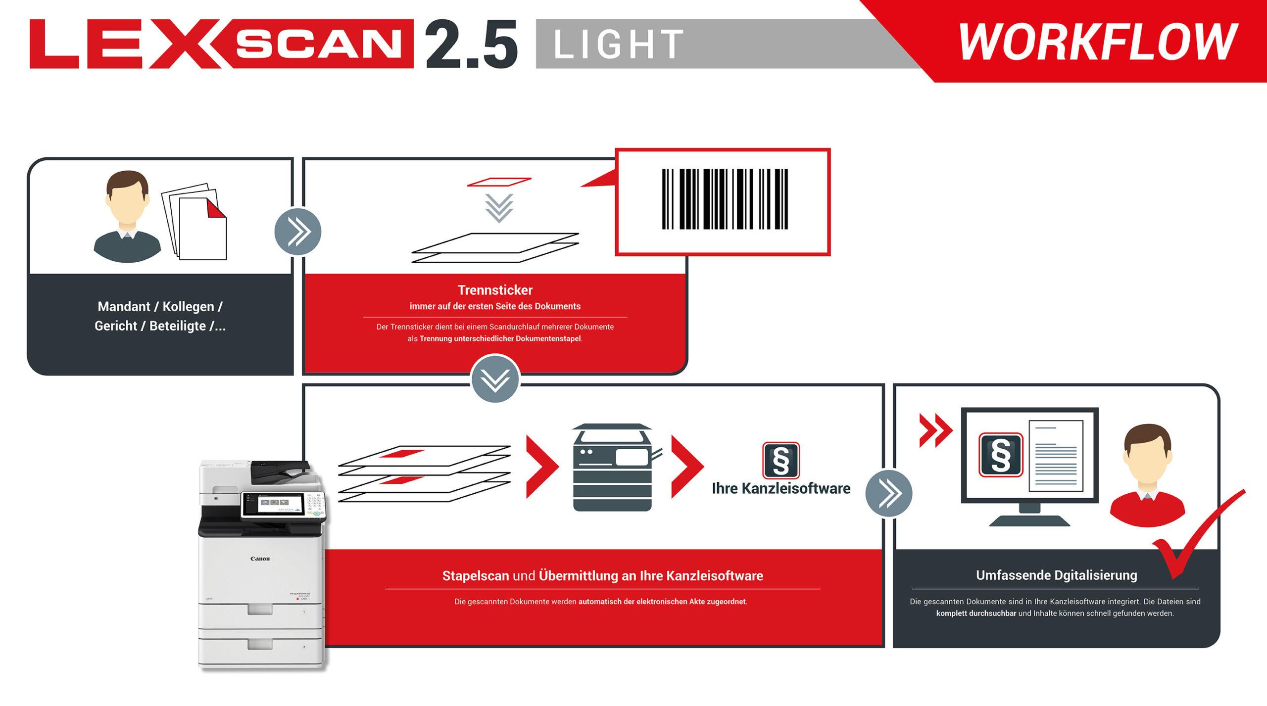 Lexscan 2.5 Light Schaubild